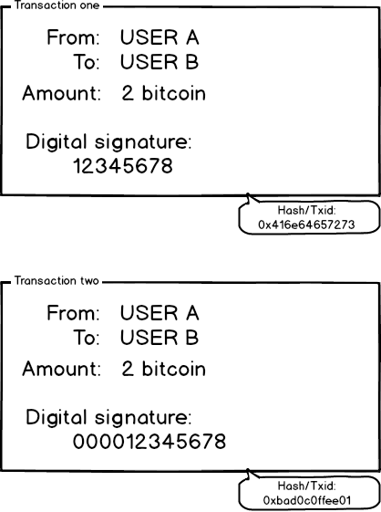 bitcoin-transaction-malleability